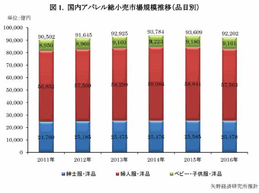 アパレル市場は2年連続減少の9.2兆円規模、一方でECチャネルは拡大基調