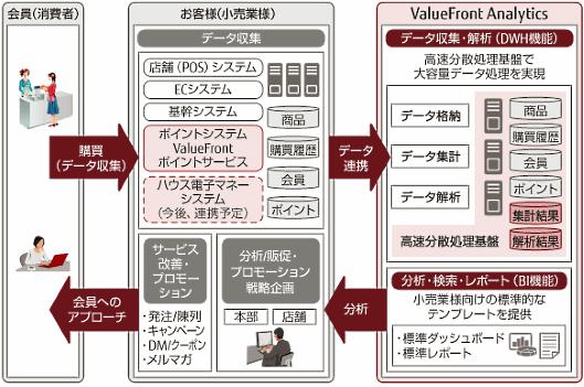 「ValueFront Analytics」を使ったID-POSの分析・活用の仕組み
