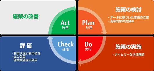 「サーバ管理型電子マネーサービス」利用促進のPDCAサイクル
