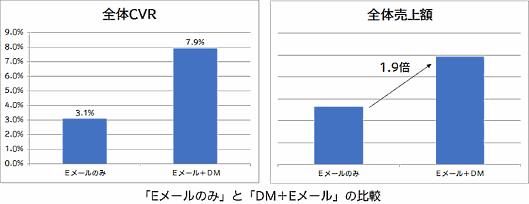 AOKIのファッションブランド「ORIHICA(オリヒカ)」がEメールとダイレクトメール(DM)を併用する販促を実施、Eメールのみと比べて販売件数(CVR)が2.5倍、売上金額が1.9倍となった