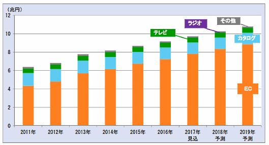 富士経済の「通販・e-コマースビジネスの実態と今後2018」、通販市場は拡大と予測