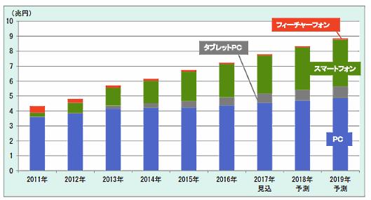 富士経済の「通販・e-コマースビジネスの実態と今後2018」、EC単独の市場規模