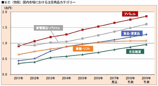 富士経済の「通販・e-コマースビジネスの実態と今後2018」、EC国内市場における注目商品カテゴリー