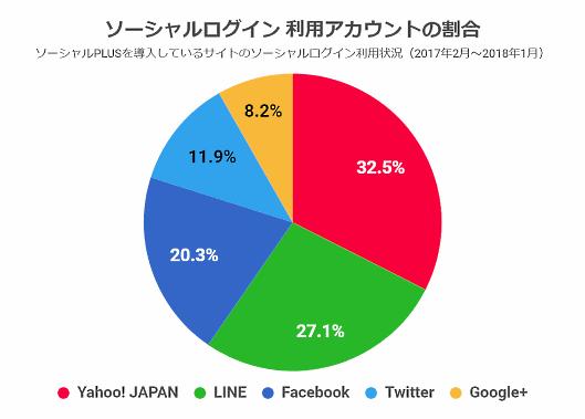 ソーシャルログイン 利用アカウントの割合(フィードフォース調査)