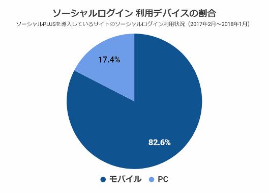 ソーシャルログイン 利用デバイスの割合(フィードフォース調査)