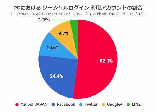 PCにおけるソーシャルログイン 利用アカウントの割合(フィードフォース調査)