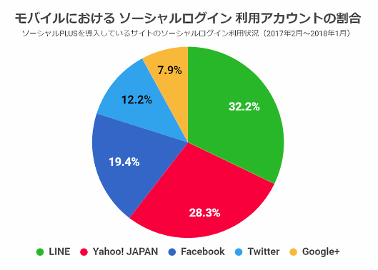 モバイルにおけるソーシャルログイン 利用アカウントの割合(フィードフォース調査)