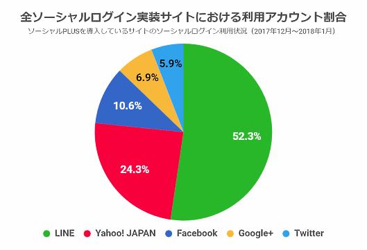 全ソーシャルログイン実装サイトにおける利用アカウントの割合(フィードフォース調査)