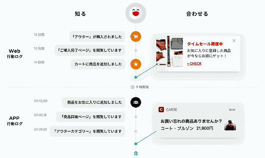 「KARTE for App」の利用イメージ