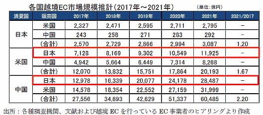 越境ECポテンシャル推計値(2017年時算出)経済産業省の調査
