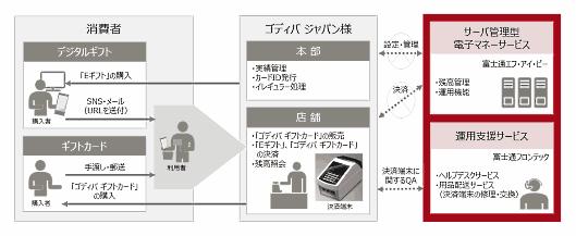 「ギフトカード」とデジタル型「Eギフト」の決済端末は、富士通マーケティングと富士通エフ・アイ・ピーが提供