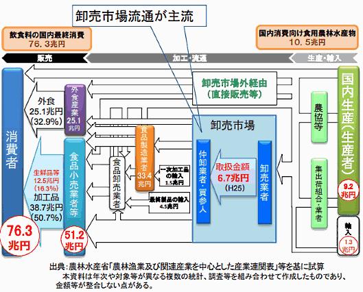 日本の流通構造