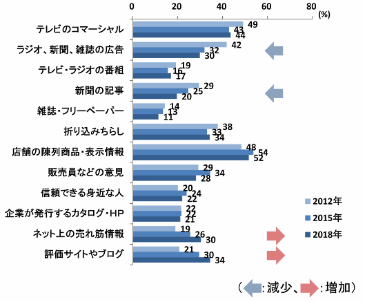 野村総合研究所が実施した「生活者1万人アンケート調査(8回目)」、商品やサービスを購入する際に利用する情報源の推移