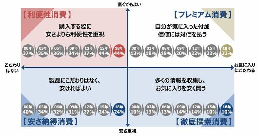 野村総合研究所が実施した「生活者1万人アンケート調査(8回目)」、「4つの消費スタイル」分布の推移