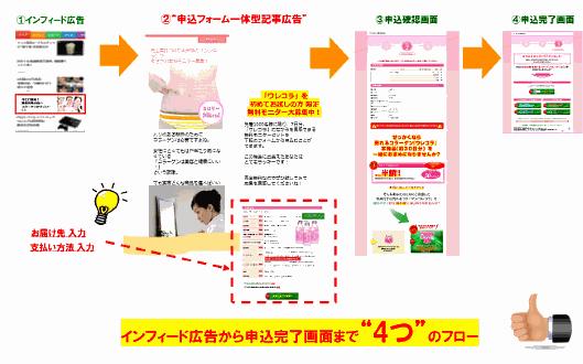 申込フォーム一体型記事広告