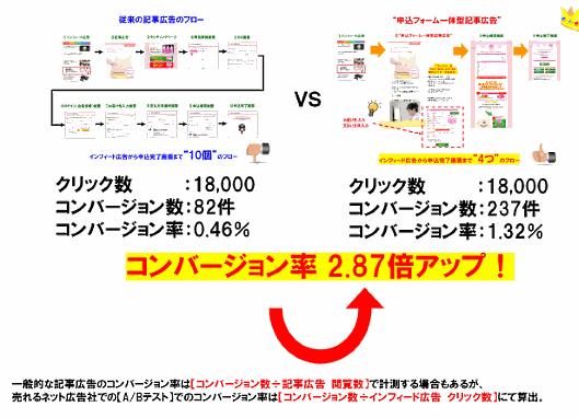 「申込フォーム一体型記事広告」の効果