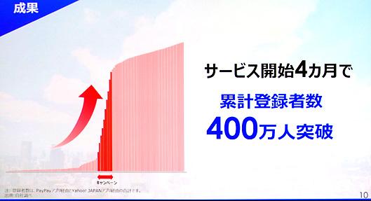 サービス開始4か月で累計登録者数400万人突破