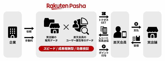 楽天が始めた、実店舗での商品購入を検討している消費者へ商品と対象期間を記載した日替わりクーポンを提供し、該当商品購入後に商品情報が印字されたレシート画像を送付してもらえれば「楽天スーパーポイント」を付与するスマートフォン向けサービス「Rakuten Pasha(ラクテンパシャ)」