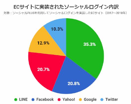 フィードフォースが公表した「ソーシャルログイン利用状況調査2019」