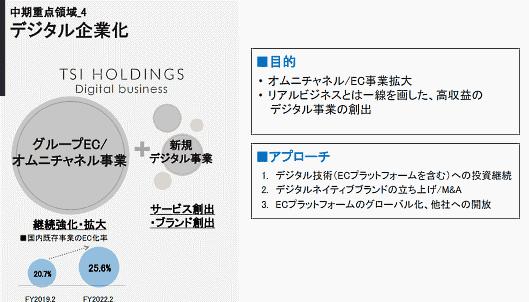 中期経営計画の重点施策で「デジタル企業化」を掲げた(画像はTSIホールディングスが公表した中期経営計画から編集部がキャプチャ)