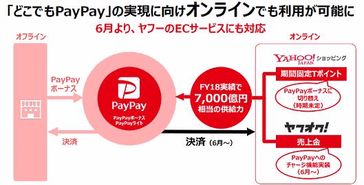 ソフトバンクとヤフーの合弁会社PayPayが提供するスマホ決済サービス「PayPay」を、「Yahoo!ショッピング」「ヤフオク!」のオンライン決済に導入する