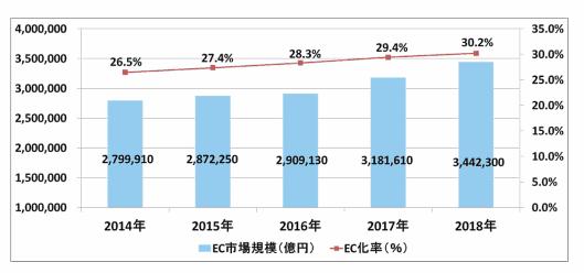 2018年のBtoB-EC市場規模は、前年比8.1%増の344兆2300億円