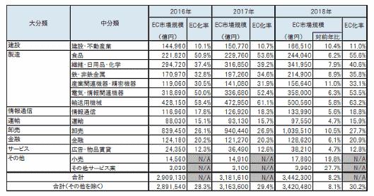 2018年のBtoB-EC市場規模は、前年比8.1%増の344兆2300億円 BtoB-EC市場規模の業種別内訳