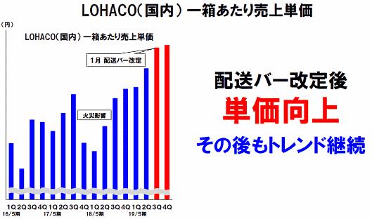 アスクルが運営するBtoC-ECサイト「LOHACO」の、1箱当たりの販売単価が向上している 「LOHACO」(国内)1箱あたり売上単価