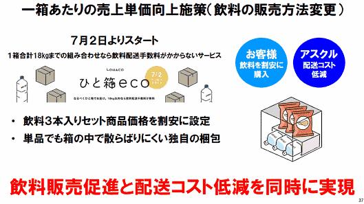 アスクルが運営するBtoC-ECサイト「LOHACO」の、1箱当たりの販売単価が向上している 1箱あたりの売上単価向上施策