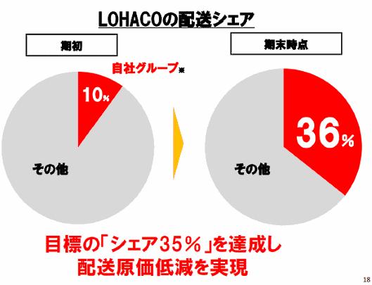 アスクルが運営するBtoC-ECサイト「LOHACO」の、1箱当たりの販売単価が向上している