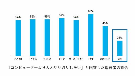 アドビシステムは、日本を含む世界9か国(米国、英国、ドイツ、フランス、オーストラリア/ニュージーランド、日本、東南アジア、インド)の消費者約8000人を対象に、デジタル体験の好みや企業への期待について調査した「Adobe Digital Experience Index 2019」の結果を発表