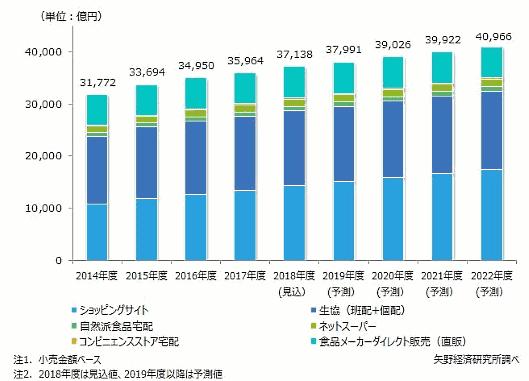 矢野経済研究所が2018年度の国内食品通販市場の調査結果を発表 食品通販市場規模推移と予測