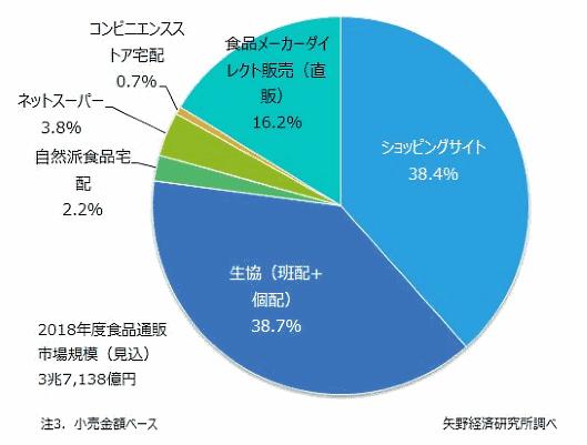 矢野経済研究所が2018年度の国内食品通販市場の調査結果を発表 食品通販のチャネル別市場規模構成比(2018年度見込)