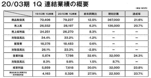 ZOZOの2019年4~6月期(2020年3月期 第1四半期)の決算 商品取扱高