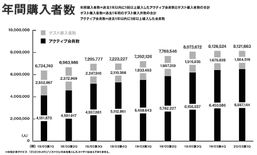 ZOZOの2019年4~6月期(2020年3月期 第1四半期)の決算 過去1年以内に1回以上購入したアクティブ会員とゲスト購入者の合計人数
