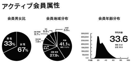 ZOZOの2019年4~6月期(2020年3月期 第1四半期)の決算 アクティブ会員の属性