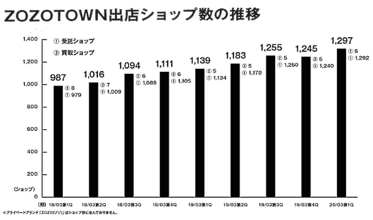 ZOZOの2019年4~6月期(2020年3月期 第1四半期)の決算 「ZOZOTOWN」の出店ショップ数