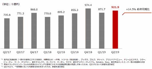 楽天の2019年1~6月期(中間期)連結業績における国内EC流通総額