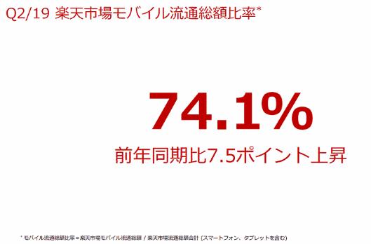 楽天市場トピック② モバイル流通総額の比率