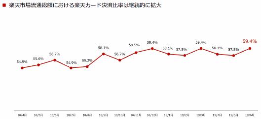 「楽天市場」の流通総額における楽天カード決済比率