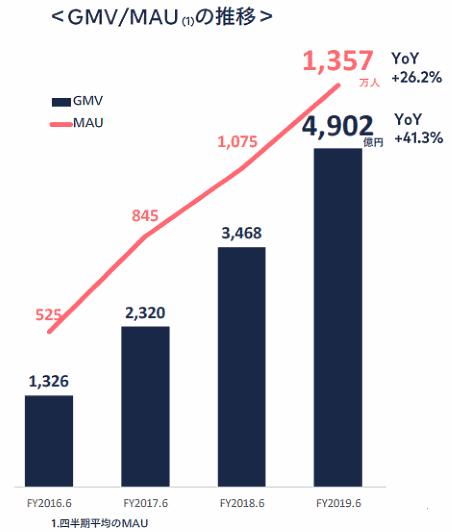 フリマアプリ「メルカリ」を展開するメルカリの2019年6月期連結業績における流通総額