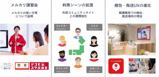 フリマアプリ「メルカリ」のオフライン施策による出品拡大