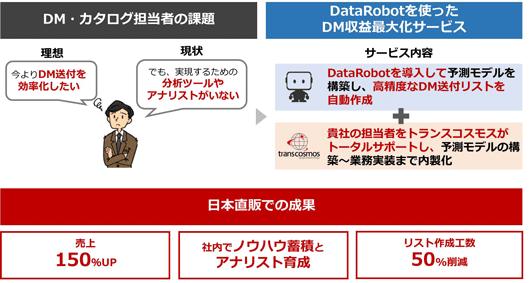 DM・カタログ担当者の課題: 理想→今よりDM送付を効率化したい 現状→実現するための分析ツールやアナリストがいない DataRobotを使ったDM収益最大化サービス サービス内容: ・DataRobotを導入して予測モデルを構築し、高精度なDM送付リストを自動作成 ・貴社の担当者をトランスコスモスがトータルサポート。予測モデルの構築から業務実装まで内製化 日本直販での成果: ・売上150%アップ ・社内でノウハウ蓄積とアナリスト育成 ・リスト作成工数50%削減