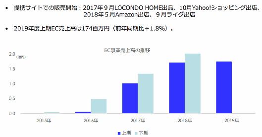 大塚家具のEC売上高の推移