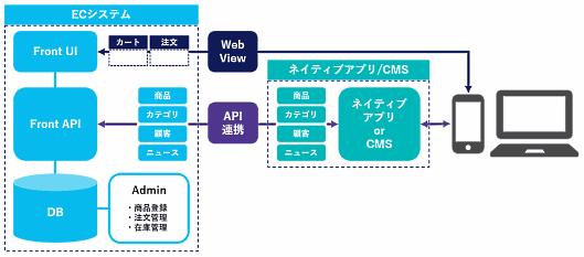 コマースニジュウイチ(コマース21)は8月1日、ECサイト構築パッケージ「Commerce21 Sell-Side Solution(コマースニジュウイチセルサイドソリューション)」のネイティブアプリ/CMS向けライセンス「API-EXPRESS」の提供を始めた