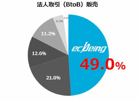 『富士マーケティング・レポート 2018年 ECソリューション市場占有率』(富士キメラ総研)における、「ecbeing」のECサイト構築ソリューション市場占有率