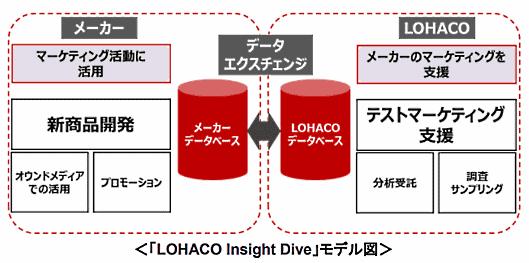 アスクルの「LOHACO」が始める「LOHACO Insight Dive」のモデル図