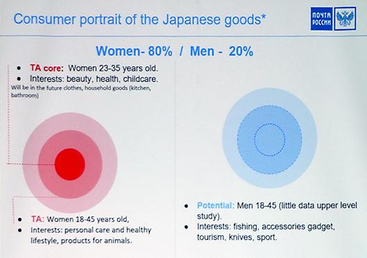 日本製品の顧客像80%は女性。中核になるのは23歳〜35歳の美容、健康、育児に興味がある女性。次が18歳〜45歳。自身の健康に興味がある、他人とちょっと違うライフスタイル送りたいと思っている女性