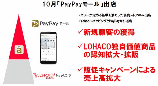 ヤフーが10月にスタートする予定の「PayPayモール」(決済サービス「PayPay」利用者向けプレミアムモール)に、アスクルの「LOHACO」が出店