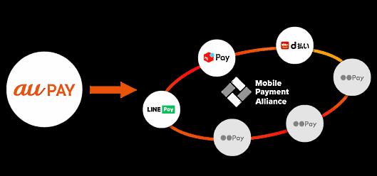加盟店アライアンス「Mobile Payment Alliance(MoPA)」にKDDIが参画
